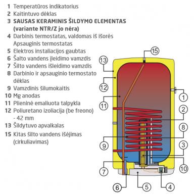 Kombinuotas vandens šildytuvas Dražice OKC 125 2