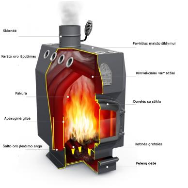 Termofor Docent kieto kuro oro šildytuvas 2